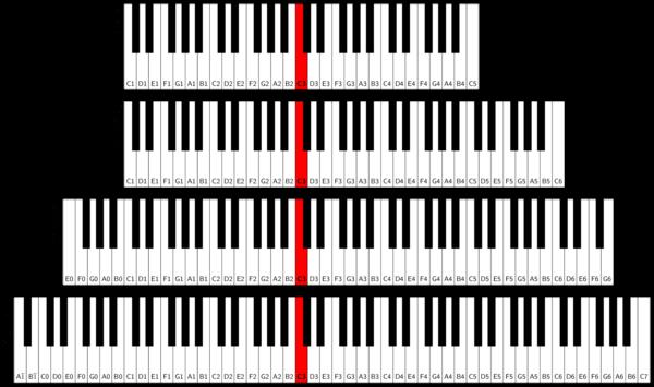 how many keys do i need to play the keyboard