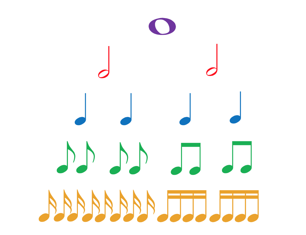 pick a beat and rhythm for your song