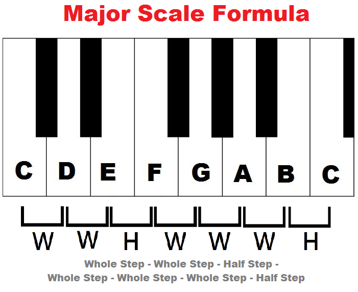 start learning piano scales